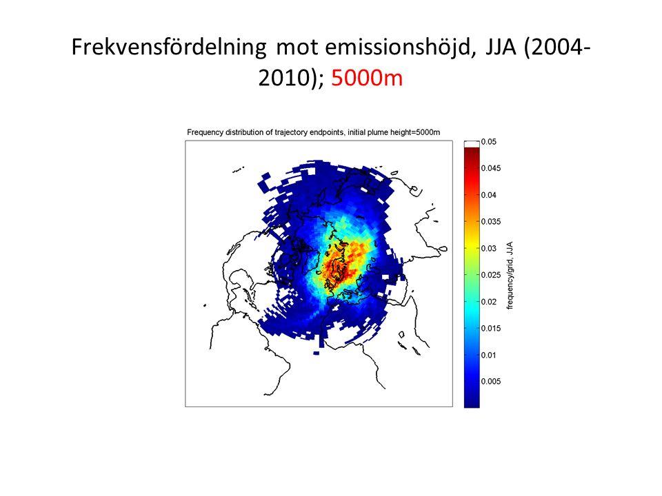 Frekvensfördelning mot emissionshöjd, JJA (2004- 2010); 5000m