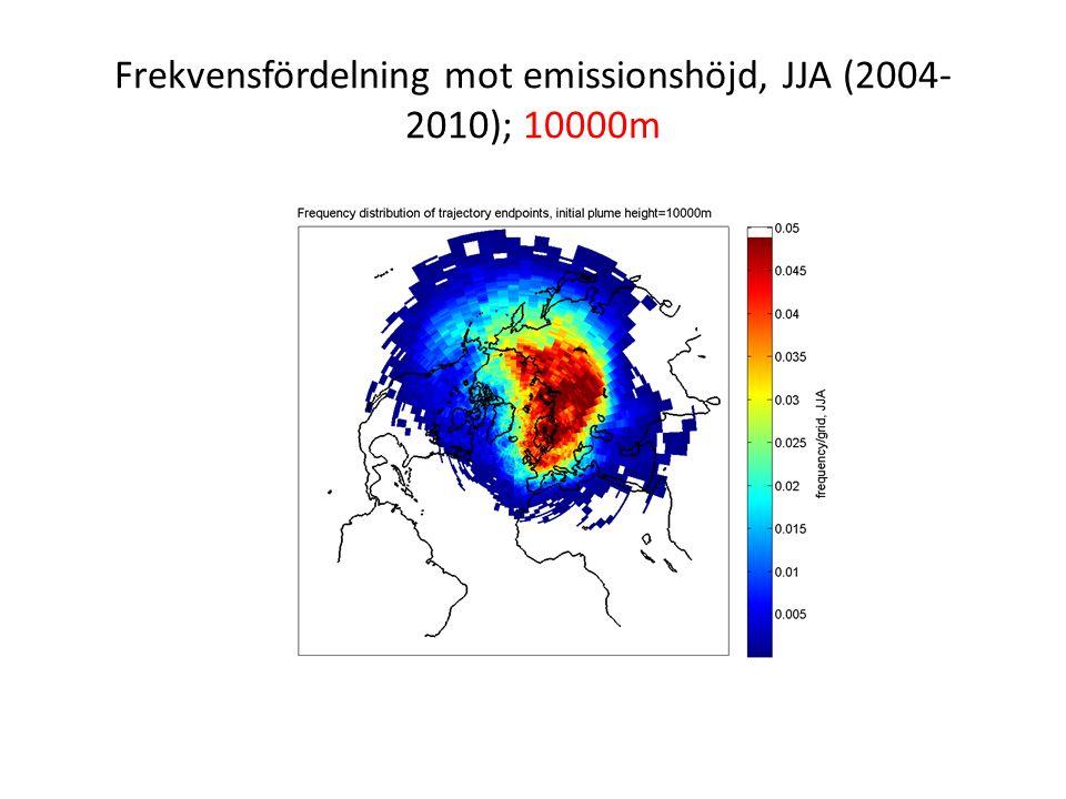 Frekvensfördelning mot emissionshöjd, JJA (2004- 2010); 10000m