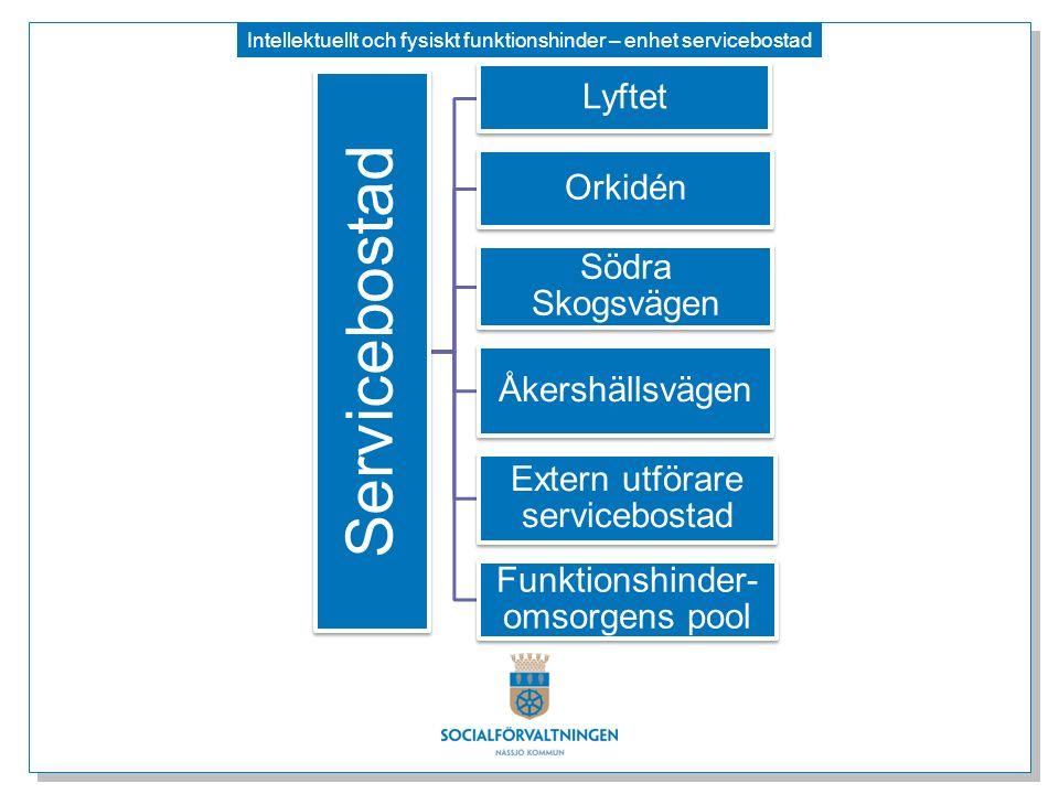 Intellektuellt och fysiskt funktionshinder – enhet servicebostad Servicebostad Lyftet Orkidén Södra Skogsvägen Åkershällsvägen Extern utförare service