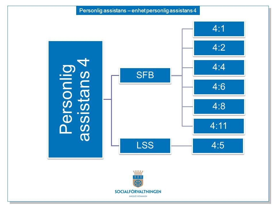 Personlig assistans – enhet personlig assistans 4 Personlig assistans 4 SFB 4:1 4:2 4:4 4:6 4:8 4:11 LSS4:5