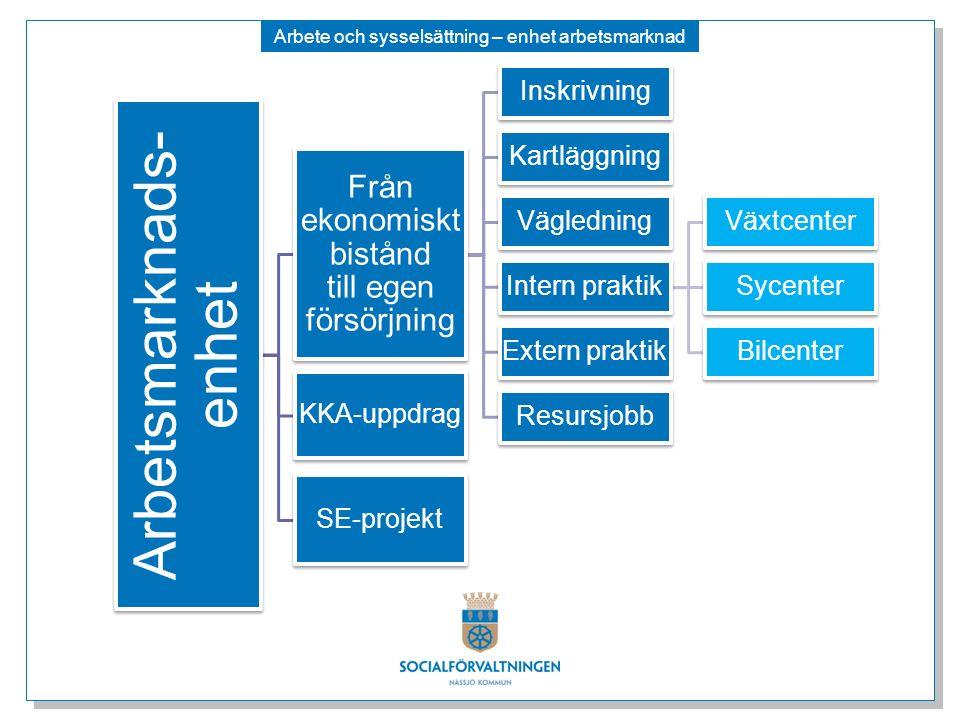 Arbete och sysselsättning – enhet arbetsmarknad Arbetsmarknads- enhet Från ekonomiskt bistånd till egen försörjning Inskrivning Kartläggning Väglednin