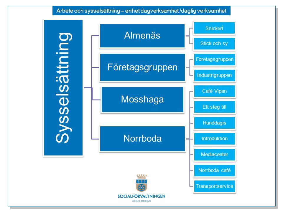 Arbete och sysselsättning – enhet dagverksamhet /daglig verksamhet Sysselsättning Almenäs Snicker i Stick och sy Företagsgruppen Industrigruppen Mossh