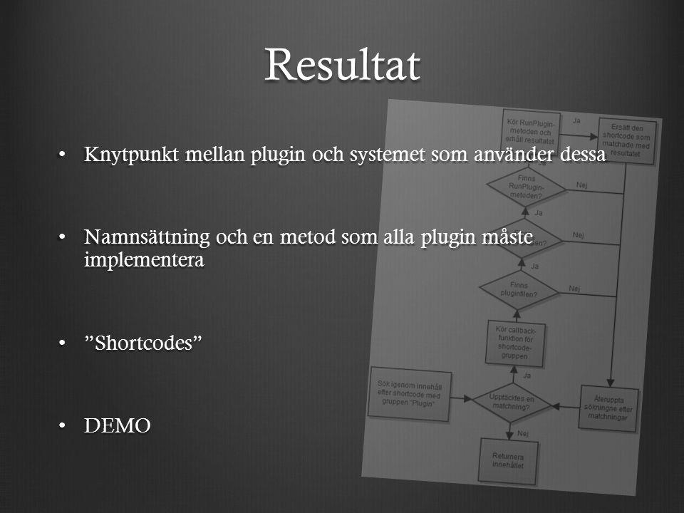 Resultat Knytpunkt mellan plugin och systemet som använder dessa Knytpunkt mellan plugin och systemet som använder dessa Namnsättning och en metod som alla plugin måste implementera Namnsättning och en metod som alla plugin måste implementera Shortcodes Shortcodes DEMO DEMO