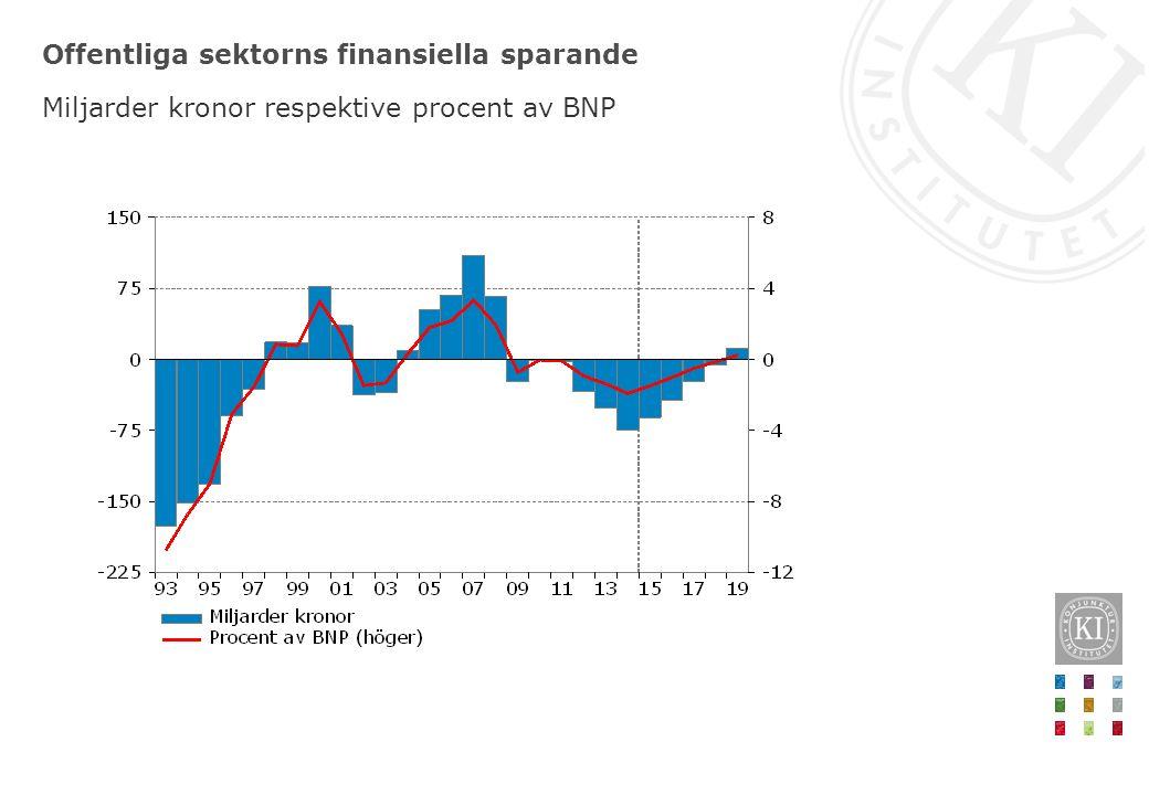 Finansiellt sparande i olika delar av offentlig sektor Procent av BNP
