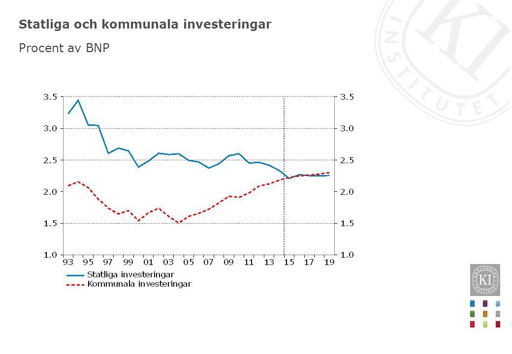 Statliga och kommunala investeringar Procent av BNP