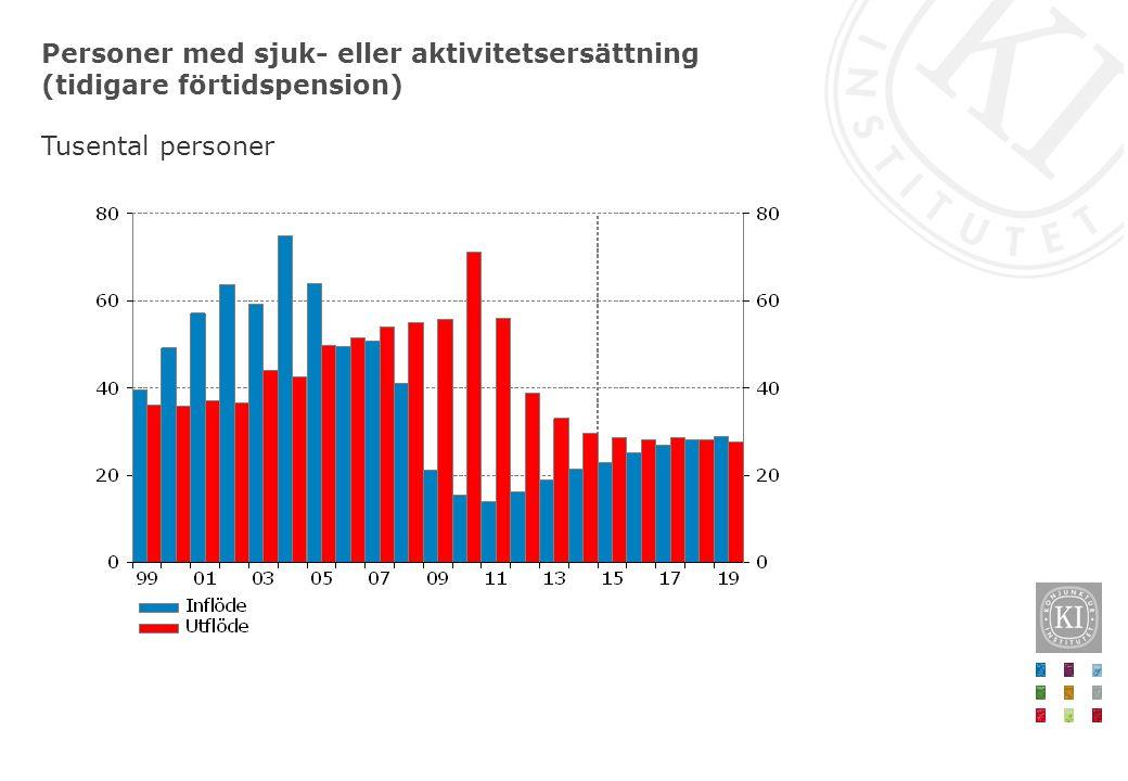 Personer med sjuk- eller aktivitetsersättning (tidigare förtidspension) Tusental personer