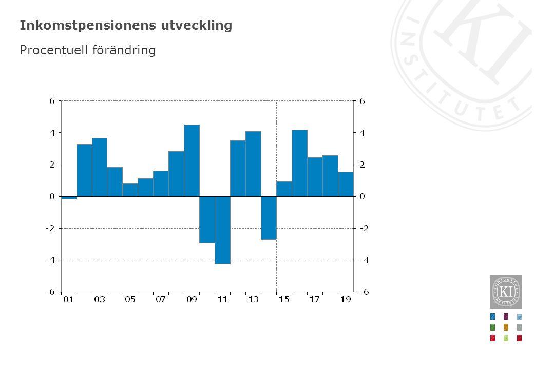 Inkomstpensionens utveckling Procentuell förändring