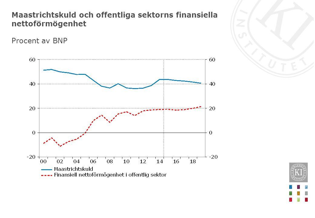 Maastrichtskuld och offentliga sektorns finansiella nettoförmögenhet Procent av BNP