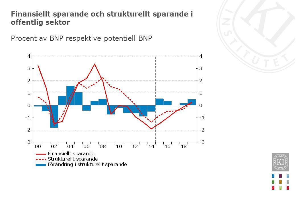 Finansiellt sparande och strukturellt sparande i offentlig sektor Procent av BNP respektive potentiell BNP