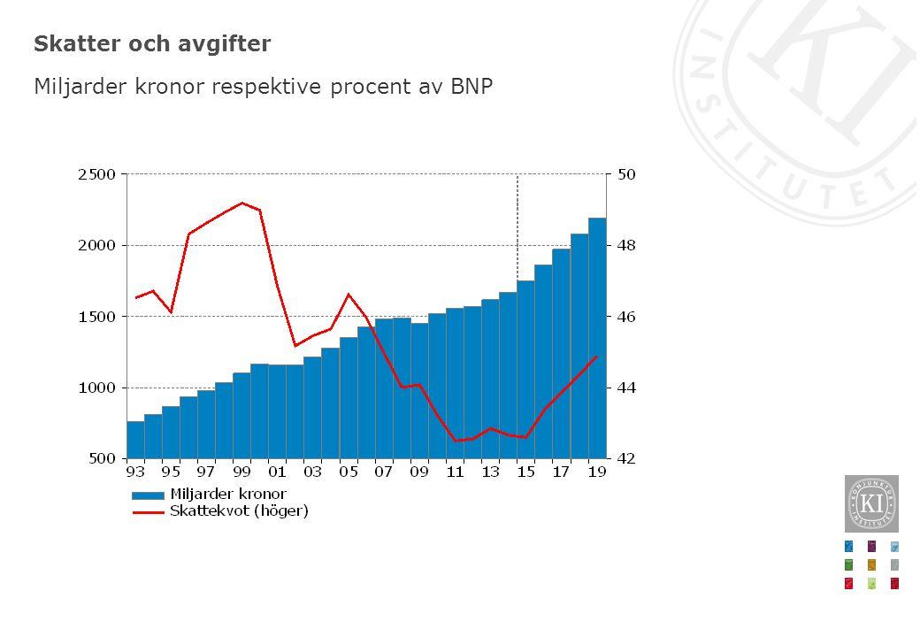 Statens aktieutdelningar Miljarder kronor respektive procent av BNP