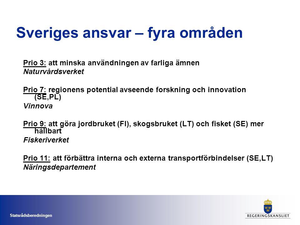 Statsrådsberedningen Sveriges ansvar – fyra områden Prio 3: att minska användningen av farliga ämnen Naturvårdsverket Prio 7: regionens potential avseende forskning och innovation (SE,PL) Vinnova Prio 9: att göra jordbruket (FI), skogsbruket (LT) och fisket (SE) mer hållbart Fiskeriverket Prio 11: att förbättra interna och externa transportförbindelser (SE,LT) Näringsdepartement