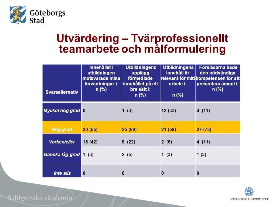 Utvärdering – Tvärprofessionellt teamarbete och målformulering Svarsalternativ Innehållet i utbildningen motsvarade mina förväntningar i: n (%) Utbild