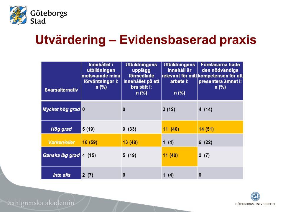 Utvärdering – Evidensbaserad praxis Svarsalternativ Innehållet i utbildningen motsvarade mina förväntningar i: n (%) Utbildningens upplägg förmedlade