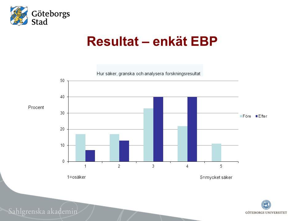 Resultat – enkät EBP Procent Hur säker, granska och analysera forskningsresultat 5=mycket säker 1=osäker