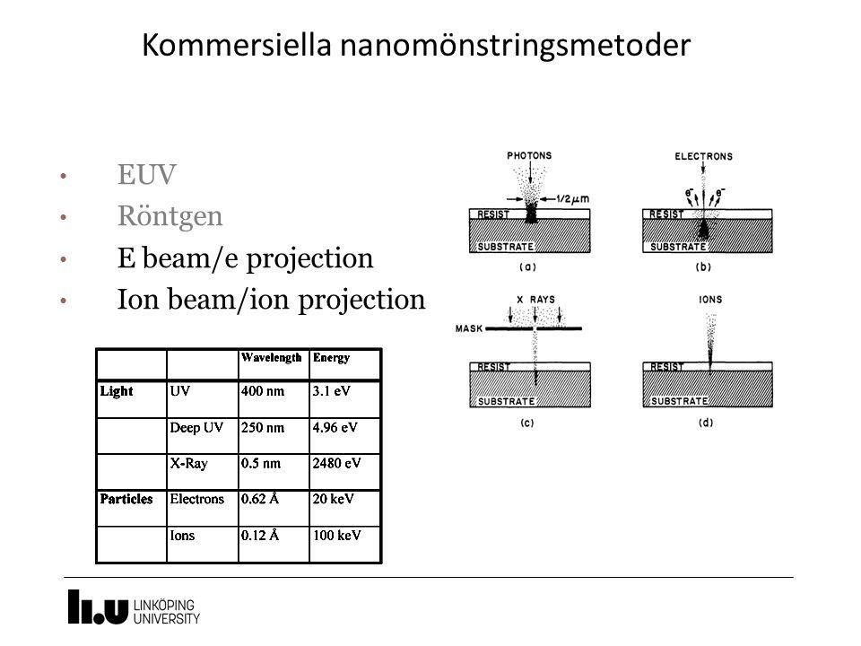 Röntgen litografi Kort våglängd - hög upplösning Diffraktion obetydlig Endast 1:1 mönstring Ljuskälla: synkrotron, eller vanlig källa Mask: tunga atomer, tex Au Resist: PMMA – långsam, SU8