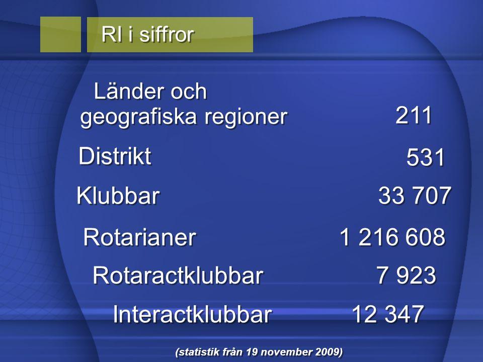 Länder och geografiska regioner Länder och geografiska regioner Distrikt Rotarianer Rotaractklubbar Interactklubbar 211 Klubbar 531 33 707 1 216 608 7 923 12 347 (statistik från 19 november 2009) RI i siffror
