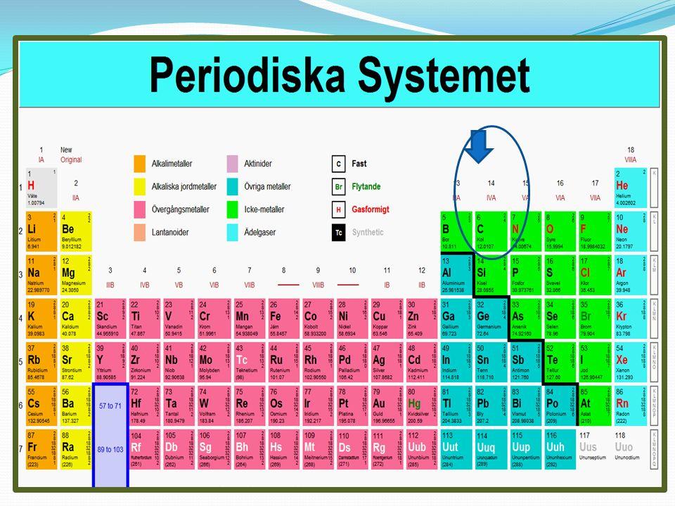 Kol i kemiska föreningar Kolväten (C, H) Alkoholer (C, H, OH) Organiska syror (C, H, COOH) Estrar (syra+ alkohol) Kolhydrater (C, H, O) Proteiner (kedja av aminosyror) Fetter (glycerol +fettsyror )