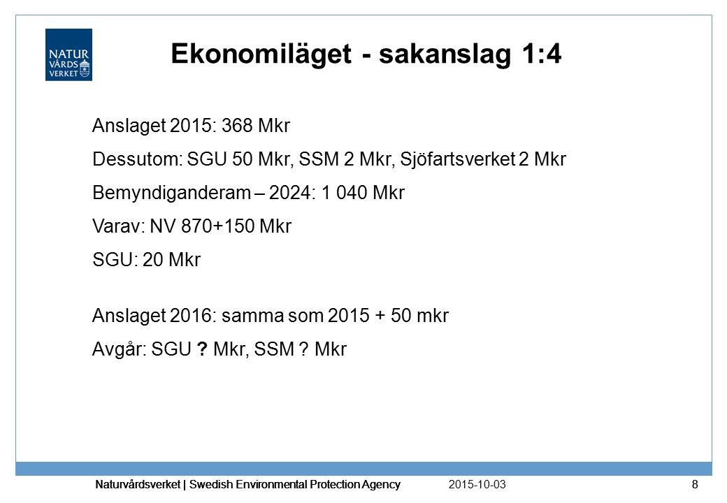 2015-10-03 Naturvårdsverket | Swedish Environmental Protection Agency 8 8 Ekonomiläget - sakanslag 1:4 Anslaget 2015: 368 Mkr Dessutom: SGU 50 Mkr, SS