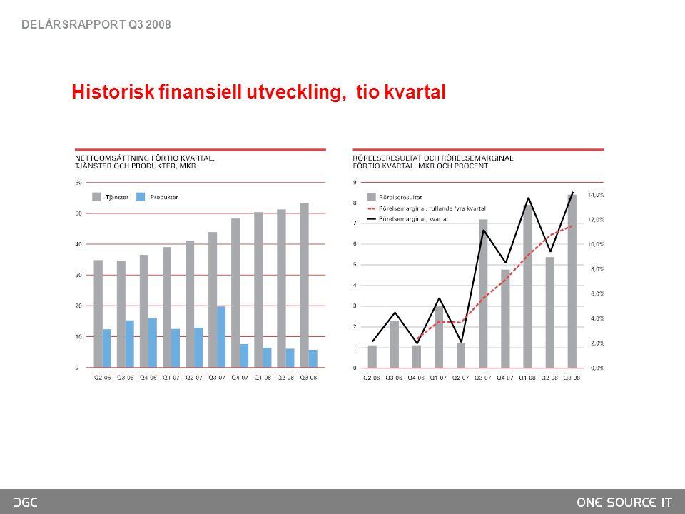 Historisk finansiell utveckling, tio kvartal DELÅRSRAPPORT Q3 2008