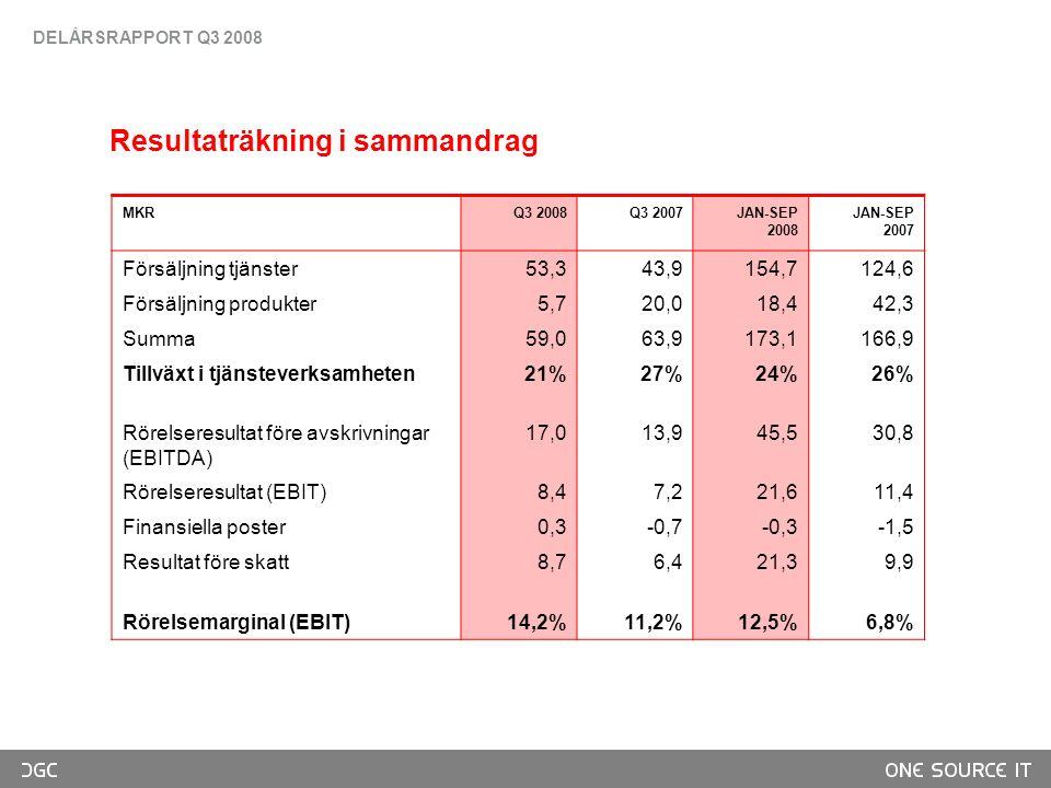 Resultaträkning i sammandrag MKRQ3 2008Q3 2007JAN-SEP 2008 JAN-SEP 2007 Försäljning tjänster53,343,9154,7124,6 Försäljning produkter5,720,018,442,3 Summa59,063,9173,1166,9 Tillväxt i tjänsteverksamheten21%27%24%26% Rörelseresultat före avskrivningar (EBITDA) 17,013,945,530,8 Rörelseresultat (EBIT)8,47,221,611,4 Finansiella poster0,3-0,7-0,3-1,5 Resultat före skatt8,76,421,39,9 Rörelsemarginal (EBIT)14,2%11,2%12,5%6,8% DELÅRSRAPPORT Q3 2008