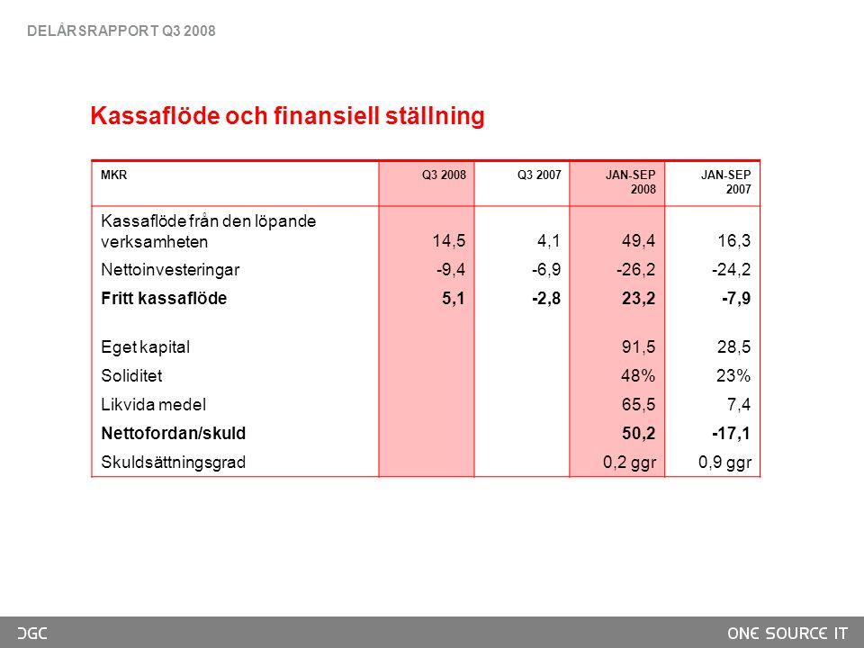 Kassaflöde och finansiell ställning MKRQ3 2008Q3 2007JAN-SEP 2008 JAN-SEP 2007 Kassaflöde från den löpande verksamheten14,54,149,416,3 Nettoinvesteringar-9,4-6,9-26,2-24,2 Fritt kassaflöde5,1-2,823,2-7,9 Eget kapital91,528,5 Soliditet48%23% Likvida medel65,57,4 Nettofordan/skuld50,2-17,1 Skuldsättningsgrad0,2 ggr 0,9 ggr DELÅRSRAPPORT Q3 2008