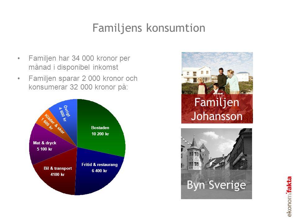 Familjens konsumtion Familjen har 34 000 kronor per månad i disponibel inkomst Familjen sparar 2 000 kronor och konsumerar 32 000 kronor på: Familjen