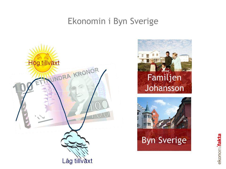 Dessa svängningar kallas för en konjunkturcykel Familjen Johansson Byn Sverige Lågkonjunktur Högkonjunktur Konjunkturcykel