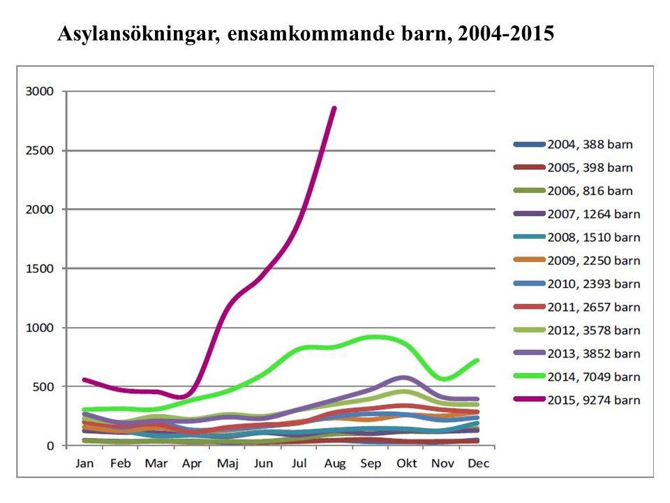 Asylansökningar, ensamkommande barn, 2004-2015