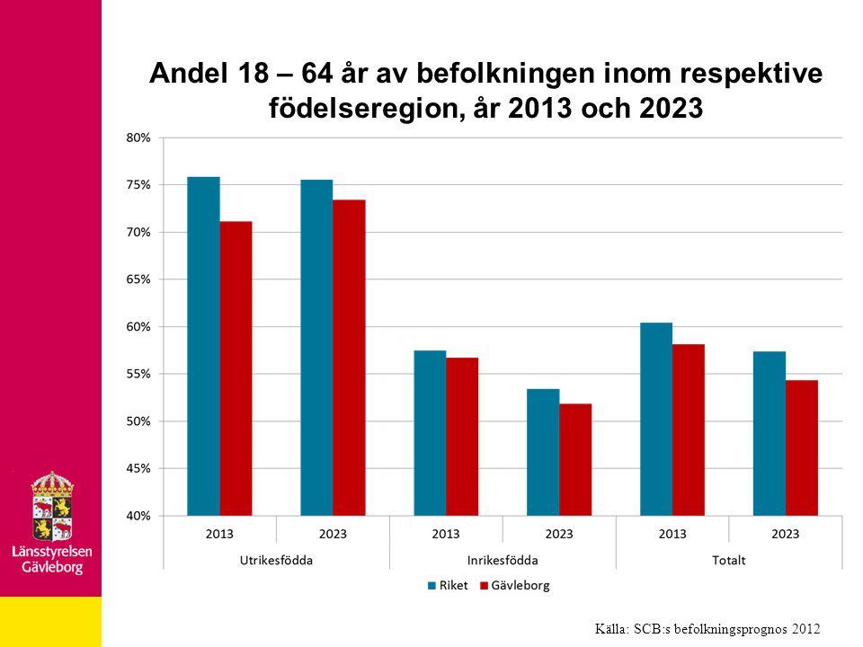 Andel 18 – 64 år av befolkningen inom respektive födelseregion, år 2013 och 2023 Källa: SCB:s befolkningsprognos 2012