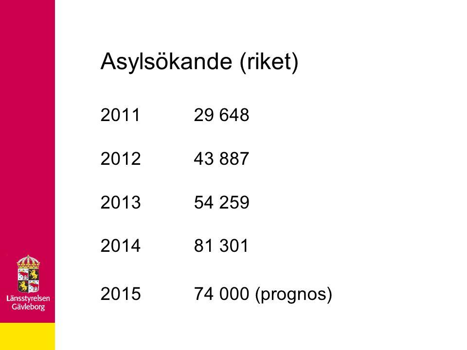 Asylsökande (riket) 201129 648 201243 887 201354 259 201481 301 201574 000 (prognos)