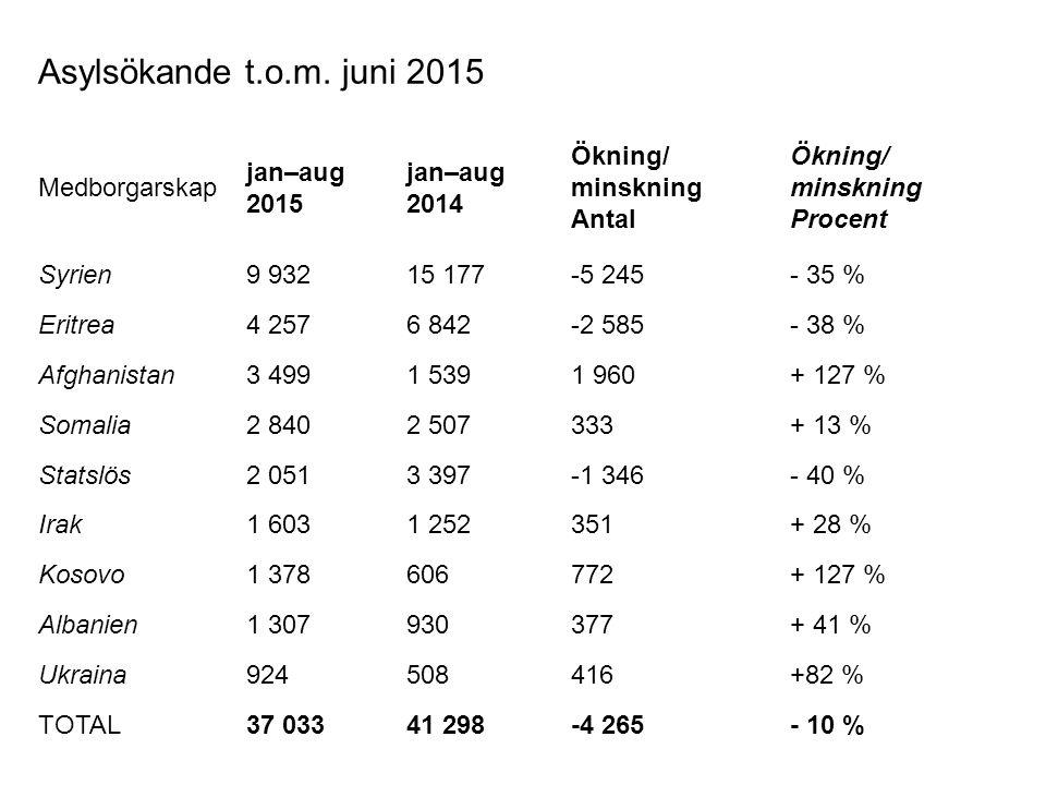 Asylsökande t.o.m. juni 2015 Medborgarskap jan–aug 2015 jan–aug 2014 Ökning/ minskning Antal Ökning/ minskning Procent Syrien9 93215 177-5 245- 35 % E