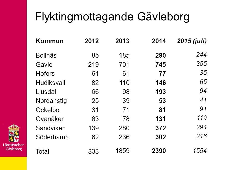 Flyktingmottagande Gävleborg Kommun Bollnäs Gävle Hofors Hudiksvall Ljusdal Nordanstig Ockelbo Ovanåker Sandviken Söderhamn Total 2012 85 219 61 82 66