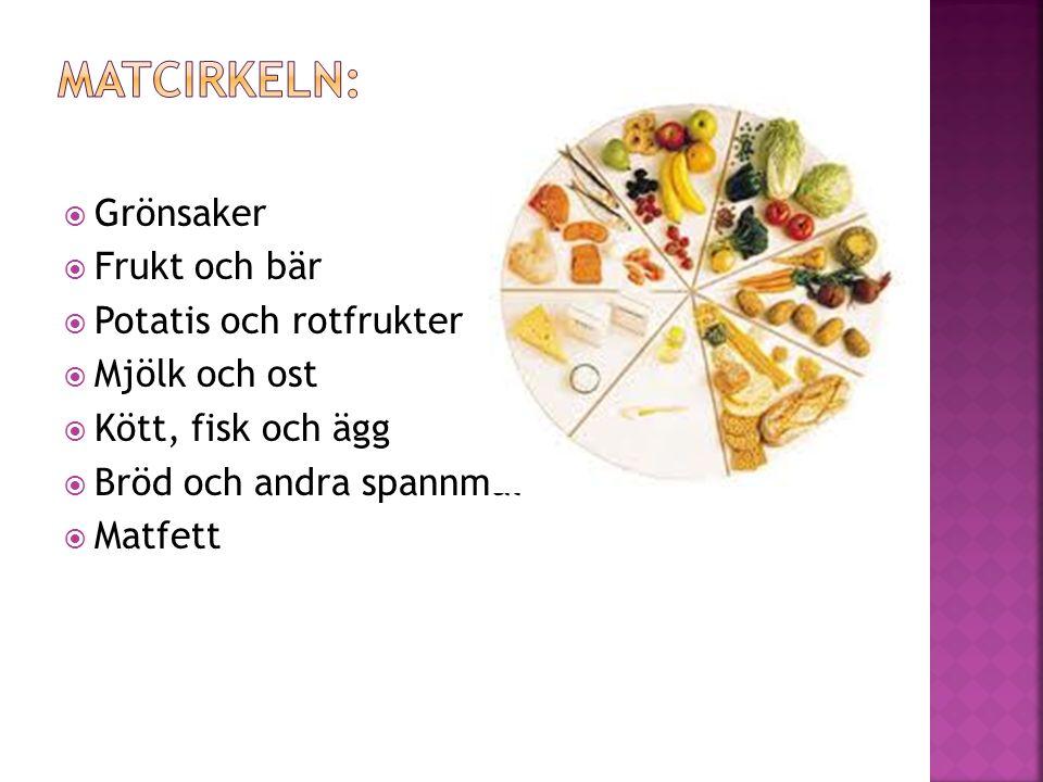  Grönsaker  Frukt och bär  Potatis och rotfrukter  Mjölk och ost  Kött, fisk och ägg  Bröd och andra spannmål  Matfett