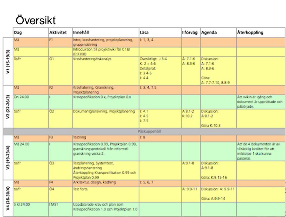 10 Lunds universitet / LTH / Datavetenskap / ETSA01 VT 2010 / F1 Översikt