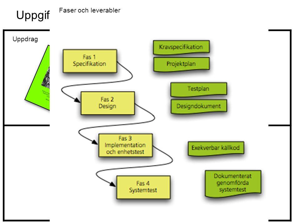 Uppgift: Programmera ett cykelgarage Uppdrag Målmiljö Faser och leverabler