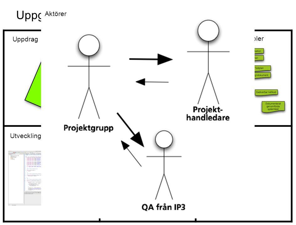 Uppgift: Programmera ett cykelgarage Faser och leverabler Utvecklingsmiljö Uppdrag Målmiljö Aktörer