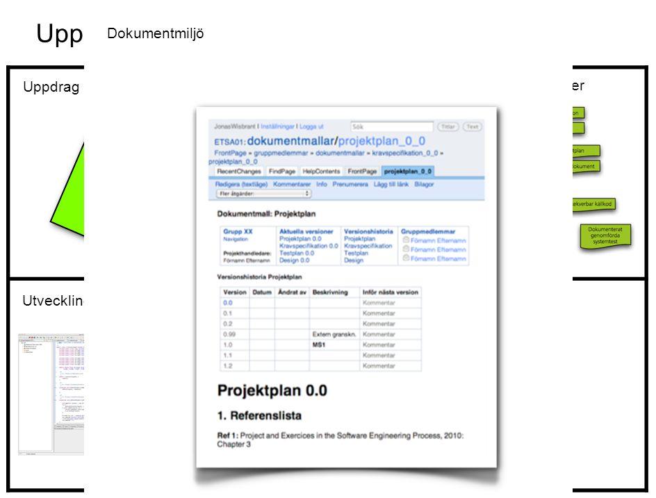 Uppgift: Programmera ett cykelgarage Faser och leverabler Aktörer Utvecklingsmiljö Uppdrag Målmiljö Dokumentmiljö