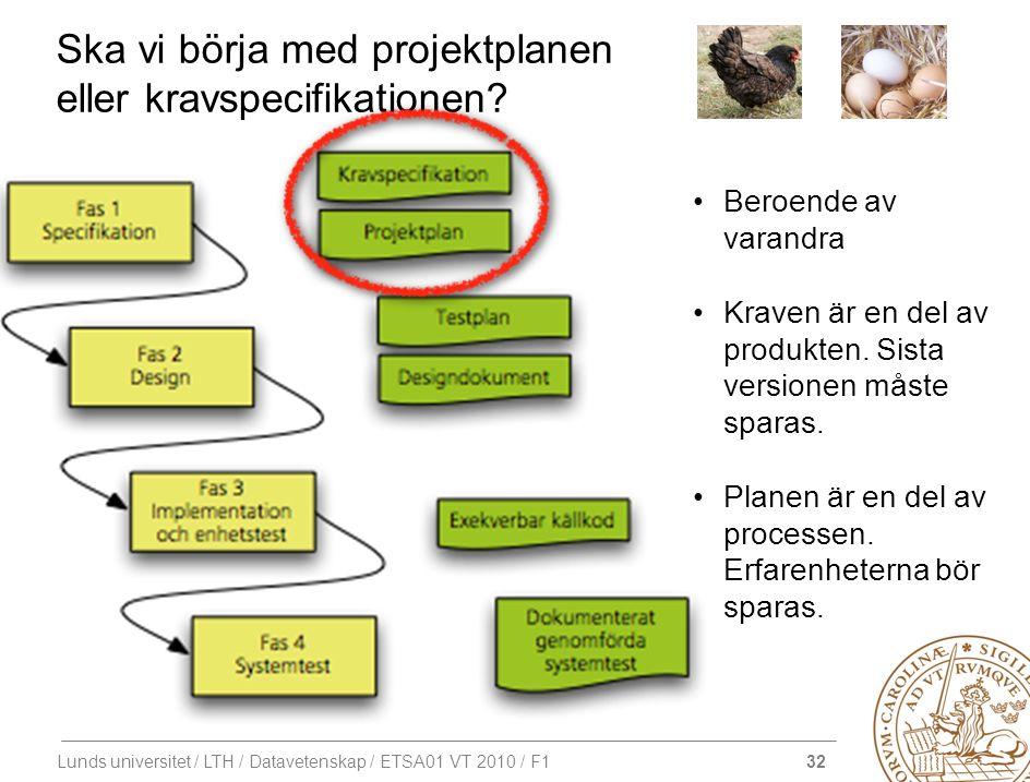 32 Lunds universitet / LTH / Datavetenskap / ETSA01 VT 2010 / F1 Ska vi börja med projektplanen eller kravspecifikationen? Beroende av varandra Kraven