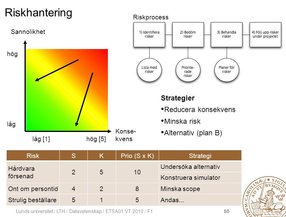 50 Lunds universitet / LTH / Datavetenskap / ETSA01 VT 2010 / F1 Riskhantering Strategier Reducera konsekvens Minska risk Alternativ (plan B) Sannolik