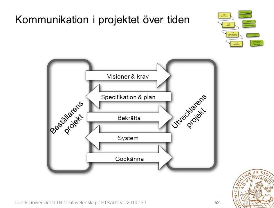 52 Lunds universitet / LTH / Datavetenskap / ETSA01 VT 2010 / F1 Kommunikation i projektet över tiden Specifikation & plan Bekräfta System Godkänna Be