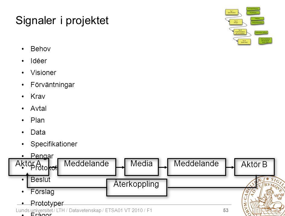 53 Lunds universitet / LTH / Datavetenskap / ETSA01 VT 2010 / F1 Signaler i projektet Behov Idéer Visioner Förväntningar Krav Avtal Plan Data Specifik