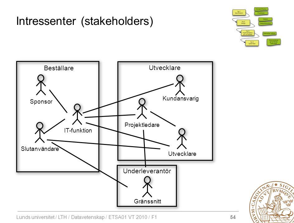 54 Lunds universitet / LTH / Datavetenskap / ETSA01 VT 2010 / F1 Intressenter (stakeholders) Gränssnitt Underleverantör Kundansvarig Utvecklare Projek