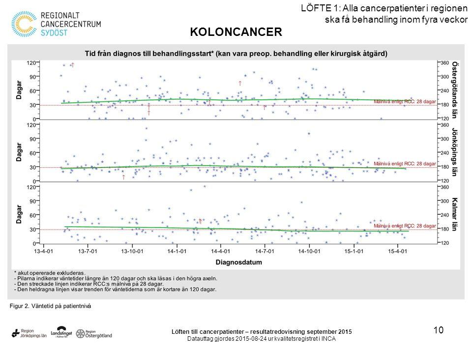 10 LÖFTE 1: Alla cancerpatienter i regionen ska få behandling inom fyra veckor KOLONCANCER Löften till cancerpatienter – resultatredovisning september 2015 Datauttag gjordes 2015-08-24 ur kvalitetsregistret i INCA
