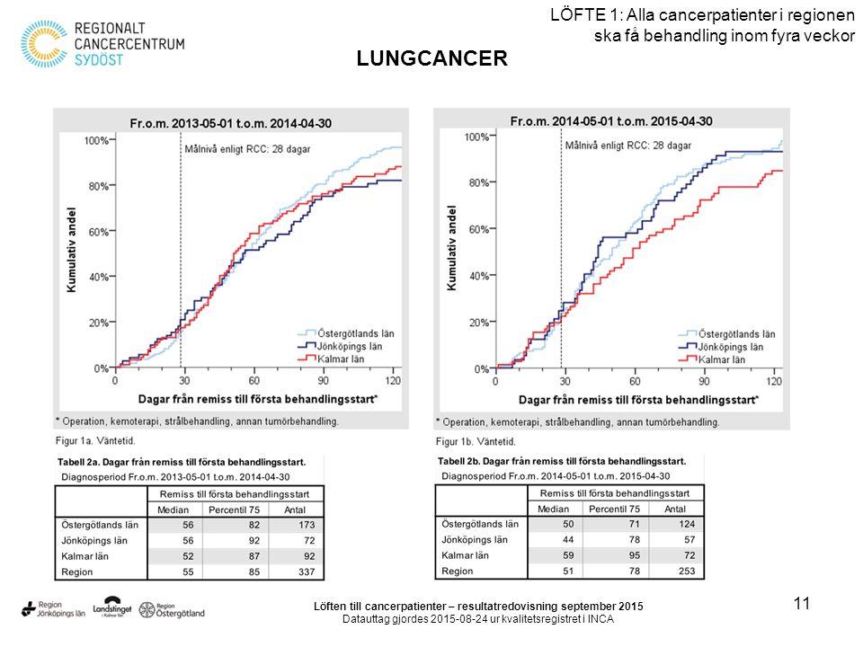 11 LÖFTE 1: Alla cancerpatienter i regionen ska få behandling inom fyra veckor LUNGCANCER Löften till cancerpatienter – resultatredovisning september 2015 Datauttag gjordes 2015-08-24 ur kvalitetsregistret i INCA