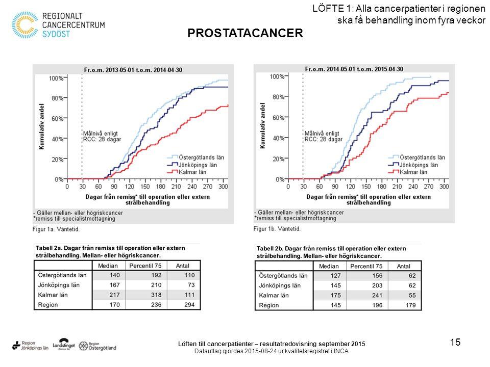 15 LÖFTE 1: Alla cancerpatienter i regionen ska få behandling inom fyra veckor PROSTATACANCER Löften till cancerpatienter – resultatredovisning september 2015 Datauttag gjordes 2015-08-24 ur kvalitetsregistret i INCA