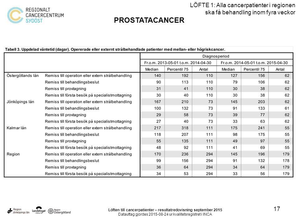 17 LÖFTE 1: Alla cancerpatienter i regionen ska få behandling inom fyra veckor PROSTATACANCER Löften till cancerpatienter – resultatredovisning september 2015 Datauttag gjordes 2015-08-24 ur kvalitetsregistret i INCA