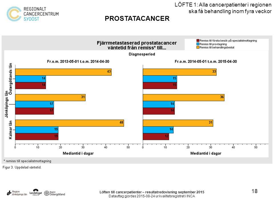 18 LÖFTE 1: Alla cancerpatienter i regionen ska få behandling inom fyra veckor PROSTATACANCER Löften till cancerpatienter – resultatredovisning september 2015 Datauttag gjordes 2015-08-24 ur kvalitetsregistret i INCA