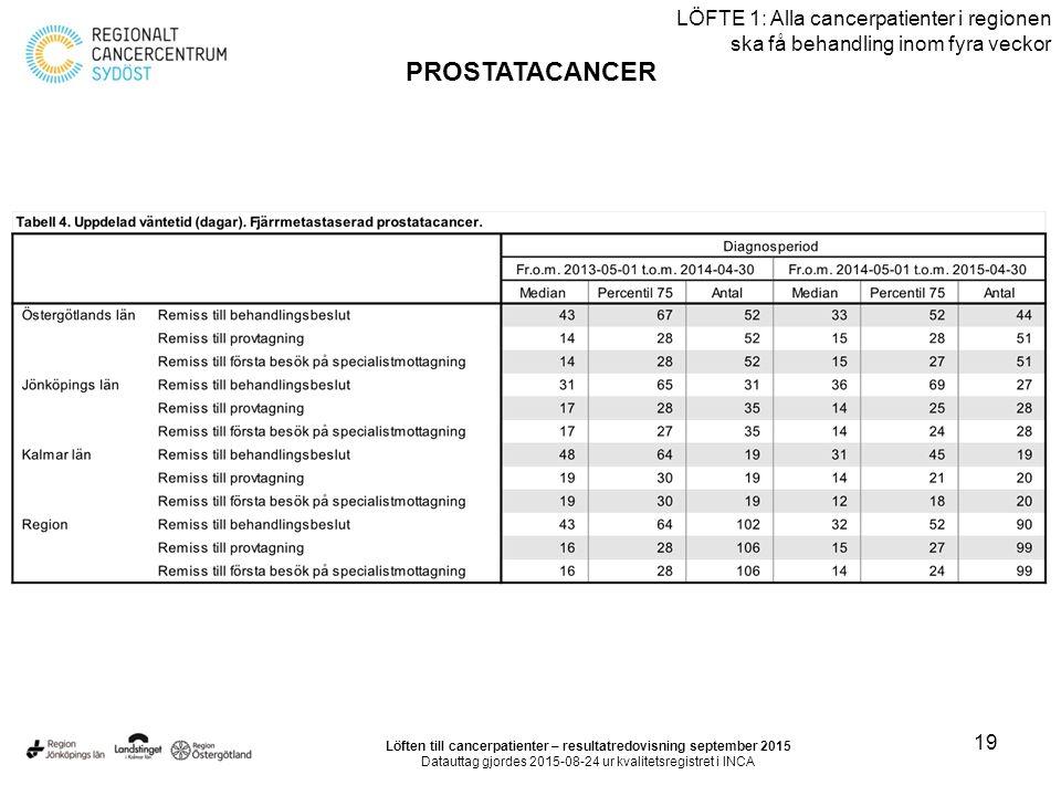 19 LÖFTE 1: Alla cancerpatienter i regionen ska få behandling inom fyra veckor PROSTATACANCER Löften till cancerpatienter – resultatredovisning september 2015 Datauttag gjordes 2015-08-24 ur kvalitetsregistret i INCA