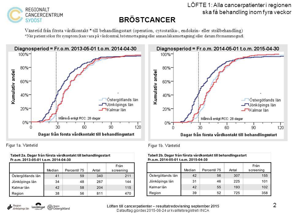 2 LÖFTE 1: Alla cancerpatienter i regionen ska få behandling inom fyra veckor BRÖSTCANCER Löften till cancerpatienter – resultatredovisning september 2015 Datauttag gjordes 2015-08-24 ur kvalitetsregistret i INCA Väntetid från första vårdkontakt * till behandlingsstart (operation, cytostatika-, endokrin- eller strålbehandling) *När patient söker för symptom (kan vara på vårdcentral, bröstmottagning eller annan läkarmottagning) eller datum för mammografi.