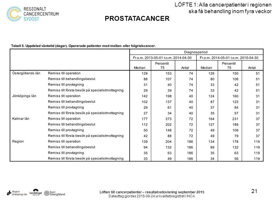 21 LÖFTE 1: Alla cancerpatienter i regionen ska få behandling inom fyra veckor PROSTATACANCER Löften till cancerpatienter – resultatredovisning september 2015 Datauttag gjordes 2015-08-24 ur kvalitetsregistret i INCA